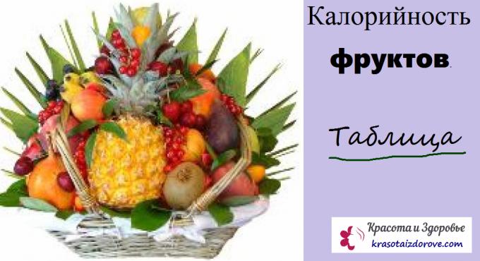 Калорийность фруктов. Таблица